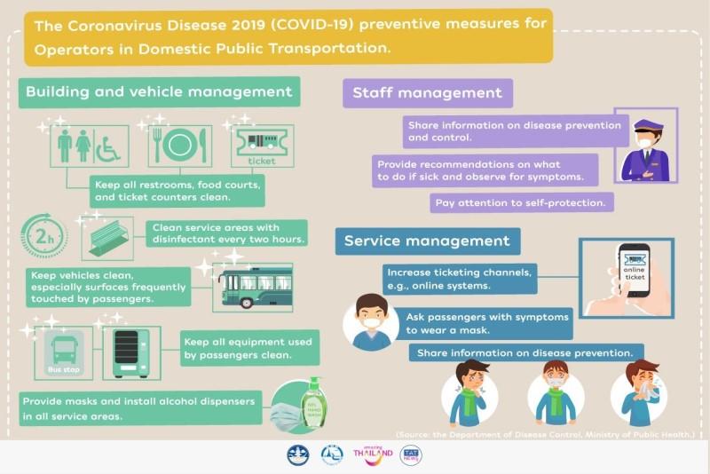 泰國國際及國內機場及境內大眾交通運輸對2019冠狀病毒疾病的預防措施