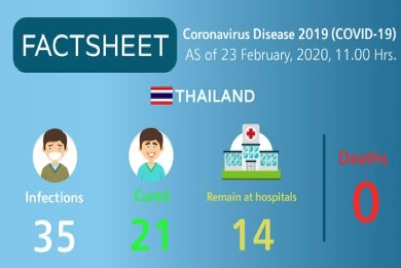 泰國觀光局的最新說明 2019冠狀病毒疾病(2019-nCoV)泰國目前並無死亡案例,是治癒率非常高的國家